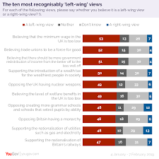 Left Wing Vs Right Wing Its Complicated Yougov