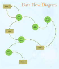 inventory data flow model   free inventory data flow model templatesdata flow diagram template