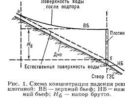 Реферат Электроэнергия ru Напор ГЭС создается концентрацией падения реки на используемом участке плотиной рис1