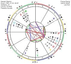 Astrological Charts The Brass Unicorn