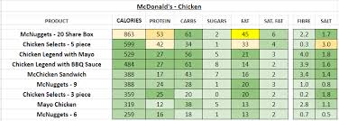 Mcdonalds Breakfast Menu Calories Chart Mcdonalds Uk Nutrition Information And Calories Full Menu
