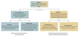 Organization Of Matter Flow Chart 1 2 Classification Of Matter Chemistry Libretexts