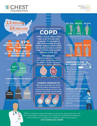 Copd Guidelines Chart Chronic Obstructive Pulmonary Disease Copd Chest Foundation