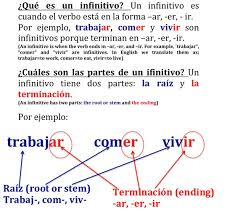 Present Tense Regular Verbs Ar Er Ir Tutorfair
