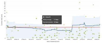 Understanding The Cycle Time Of Epics In Jira Easy Agile