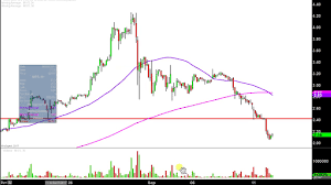 Mgti Stock Chart Mgt Capital Investments Inc Mgti Stock Chart Technical Analysis For 09 11 17