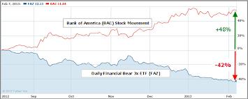 Use Leveraged Etfs To Protect Your Stock Portfolio Faz Ery