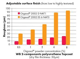 Orgasol Powders Water Borne Polyurethane And Acrylic
