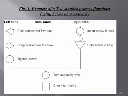 Two Hand Process Chart Example Recording Techniques Used In Method Study Ppt