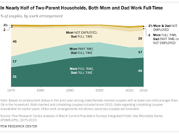 Balancing Work And Family How Parents Balance Work And Family When Both Work 5 Key