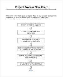 Project Management Process Flow Chart Pdf Free 7 Project Flow Chart Examples Samples In Pdf Examples