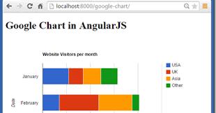 Google Charts For Angular 5 Madhuka Google Chart With Angularjs