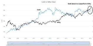 Gold Price Chart Moneycontrol Moneycontrol Com