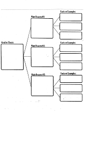essay writing graphic organizer composition high quality essay writing service offers write my essay help order an a paper from a professional essay writer online