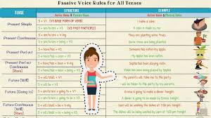 Passive Verb Tenses Chart Active And Passive Voice Using Passive Voice With Different Tenses In English