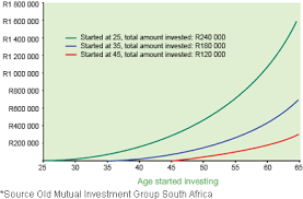 Savings Compound Interest Chart How To Make Money Earn Compound Interest With Old Mutual