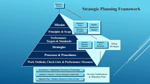 Strategic Planning Framework Professional Consulting An Introduction To The Strategic Planning Framework