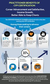 benefits of cfp certifications for the public fpsb view the infographic