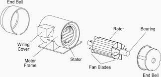 basic construction of 3 phase ac induction motors you should know figure 2 assembly details of a typical ac induction motor