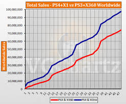 Playstation 3 Vs Xbox 360 Comparison Chart Ps4 And Xbox One Vs Ps3 And Xbox 360 Vgchartz Gap Charts
