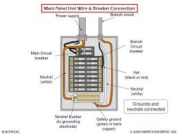 extension cord wiring annavernon electric panel wiring diagram why you should not use extension cords on electric