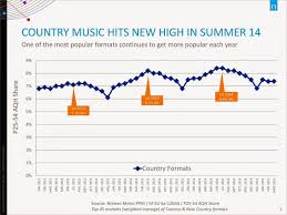 Keep Summer Listeners Coming Back 5 Retail Tactics For Your