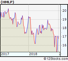 Hmlp Performance Weekly Ytd Daily Technical Trend