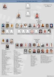 Chicago Crime Family Chart Mafia Family Charts And Leadership 2012 13