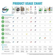 Roundup Pro Mixing Chart Roundup Weed And Grass Killer 64 Oz Concentrate Plus
