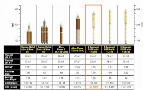 Comparison Of Crew Leo Launch Vehicle Alternatives