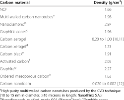 Density Chart Of Materials In G Cm3 Measured Densities Of Different Carbon Materials Download