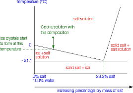 Brine Water Freezing Point Chart Liquid Solid Phase Diagrams Salt Solutions Chemistry