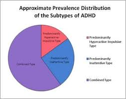 Adhd Symptoms Chart Dyslexia And Adhd The Mysterious Linkage Between Reading