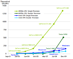 Intel Cpu Gflops Chart Can We Afford To Have A Supercomputer Go Beyond Excel
