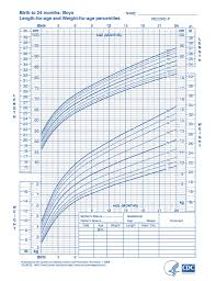Memorable Baby Growth Chart One Month Percentile Chart For