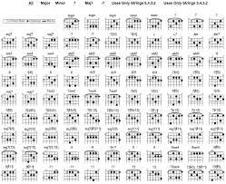 Country Guitar Chords Chart 39 Cogent Guitar Chard Chart