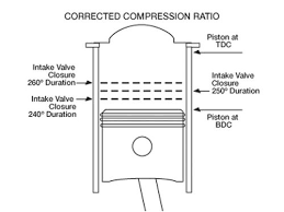 basic motorcycle engine fundamentals compression bore and stroke unlike mechanical compression ratio corrected compression ratio takes into account the point at which the intake valve closes after the piston passes bdc