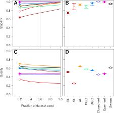 De Novo Clustering Methods Outperform Reference Based Methods For