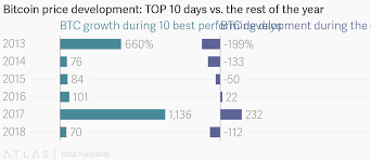 Bitcoin Price Development Top 10 Days Vs The Rest Of The Year