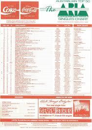 Chart Beats February 2016