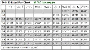 Military Rank Salary Chart 32 Exhaustive Army Selary