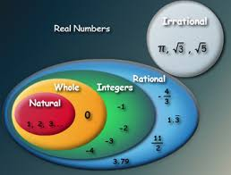 Real Numbers Venn Diagram 8 02 Real Number System Mr Brightwells Classroom Website