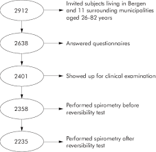 Flow Chart Of Sample Performing Spirometry With