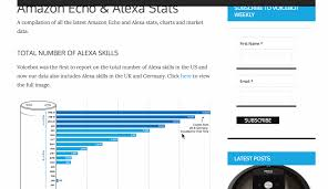 Introducing The Amazon Echo And Alexa Stats Page Voicebot Ai