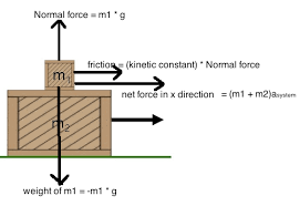 tension force free body diagram. here is my attempt: enter image description tension force free body diagram a
