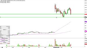 Kalobios Pharmaceuticals Inc Kbio Stock Chart Technical Analysis For 11 19 15