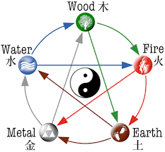 Chinese Medicine Five Elements Chart Chinese Five Elements Theory Cheat Sheets In Easy Lists