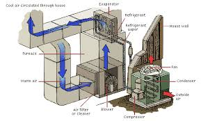 central air conditioning system diagram. air circulation central conditioning system diagram