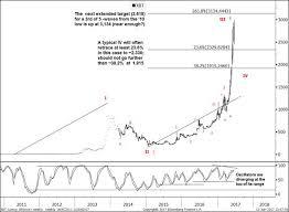 Best Live Bitcoin Charts Ripple Bitcoin Chart