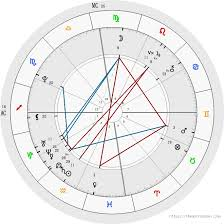 Free Birth Chart Analysis Astrology Birth Chart Analysis